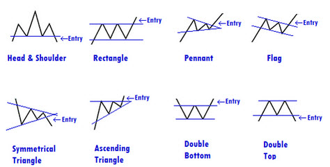 technical analysis how to see a bottom and reversal